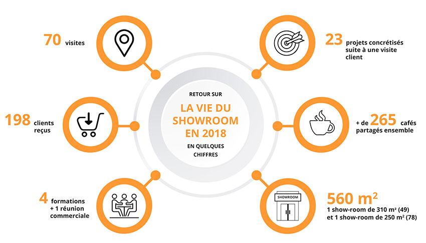 Showroom ADC